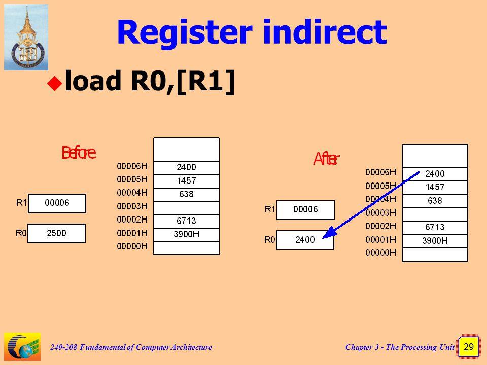 Register indirect load R0,[R1]